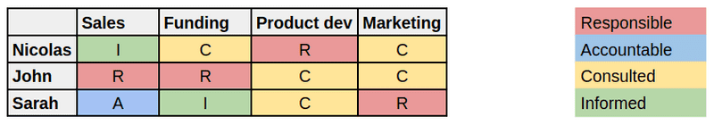 Example of RACI matrix for founders